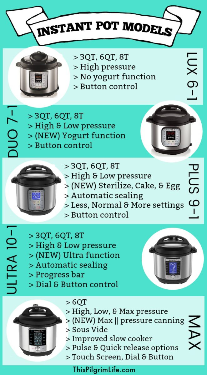 Comparing Instant Pot Models