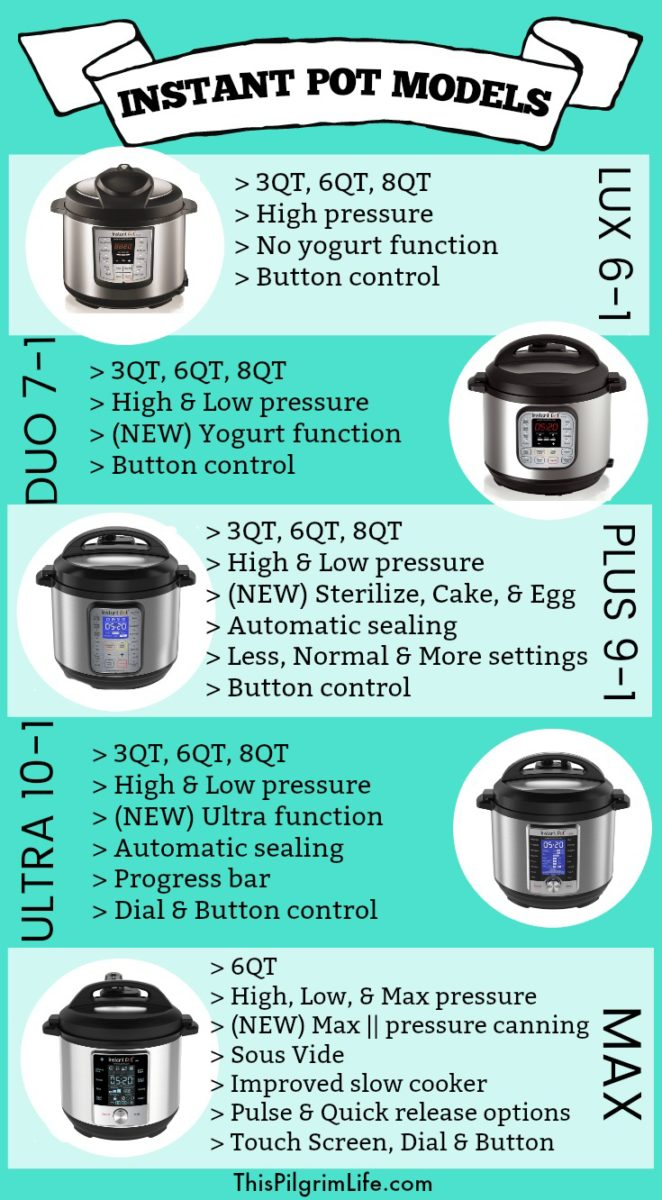 Shopping for Black Friday Instant Pot deals?! Do you know which model you want? Use this infographic to help you decide which is best for you!